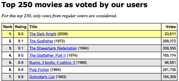 The Dark Knight Currently #1 on IMDb's Top 250!!