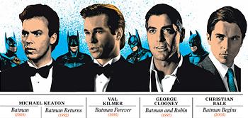 Portfolio's Batman Franchise Chart